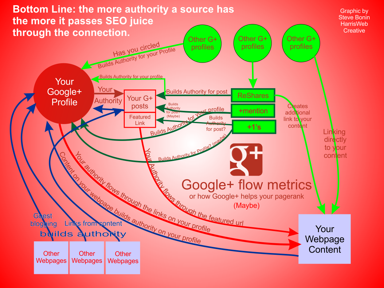 Google+ flow metric