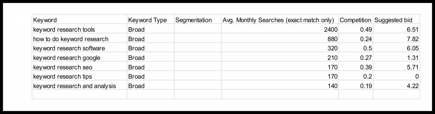 keyword research plan